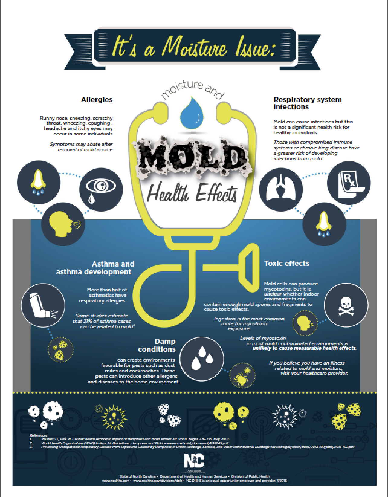 Some But Not All People Can Have Negative Health Reactions To Mold The Nc Dhhs Division Of Public Has Created An Infographic That Ilrates